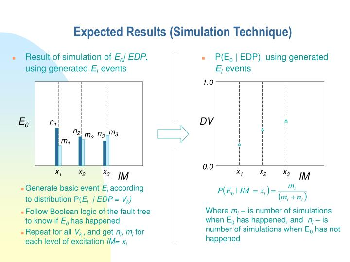 Expected Results (Simulation Technique)