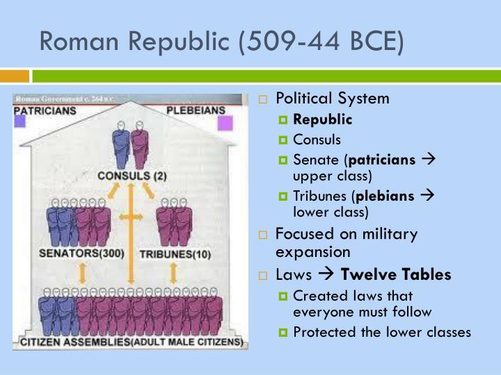 Roman Republic (509-44 BCE)