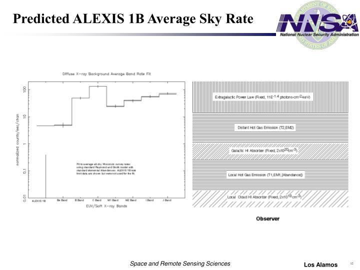 Predicted ALEXIS 1B Average Sky Rate