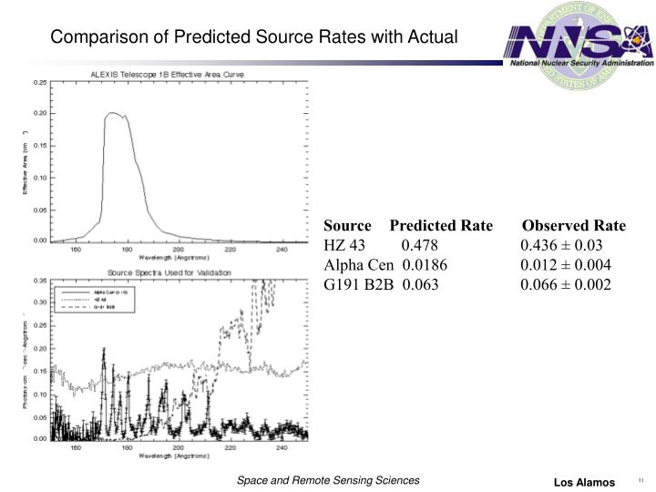 Comparison of Predicted Source Rates with Actual