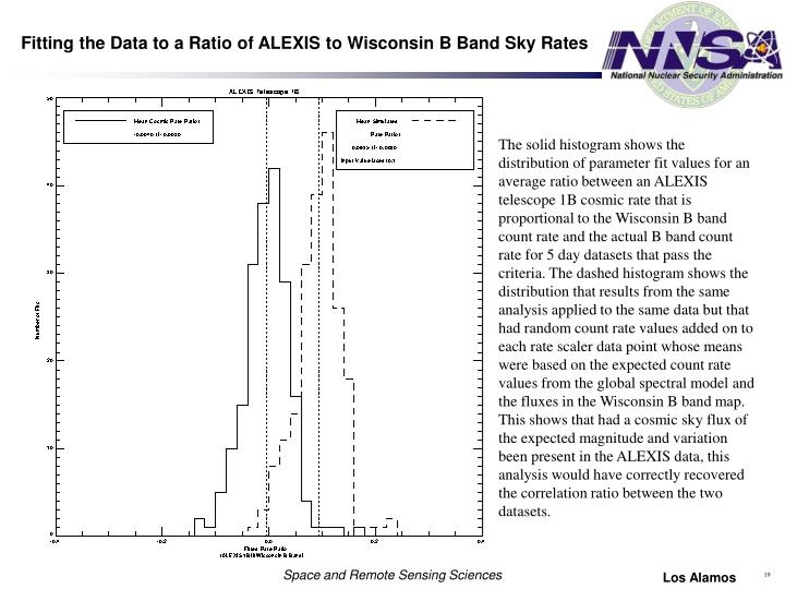 Fitting the Data to a Ratio of ALEXIS to Wisconsin B Band Sky Rates