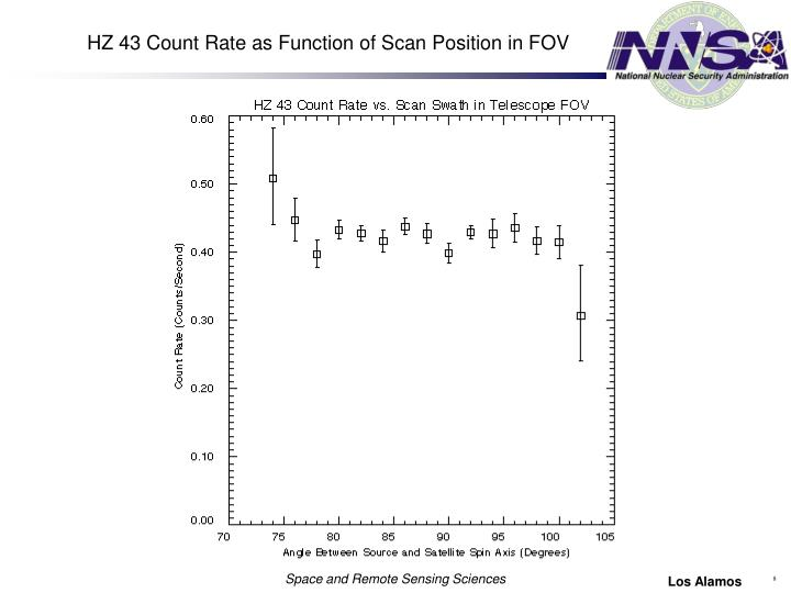 HZ 43 Count Rate as Function of Scan Position in FOV