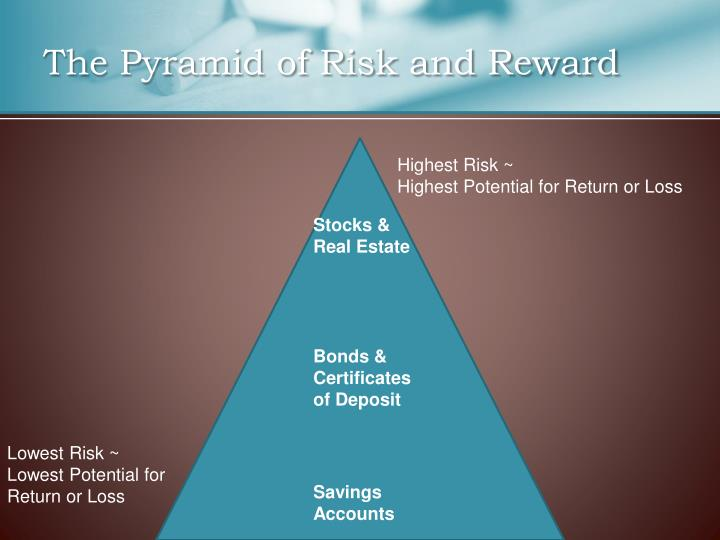 The Pyramid of Risk and Reward