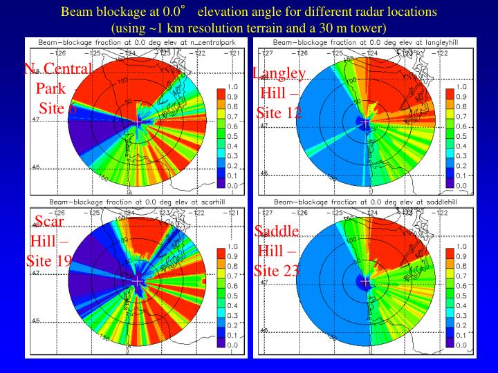Beam blockage at 0.0° elevation angle for different radar locations