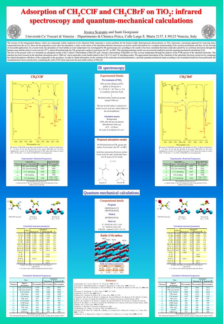 Adsorption of CH