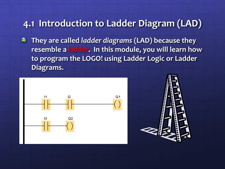 Ppt plc fundamentals mod 4 powerpoint presentation id2715704 41 introduction to ladder diagram lad ccuart Image collections