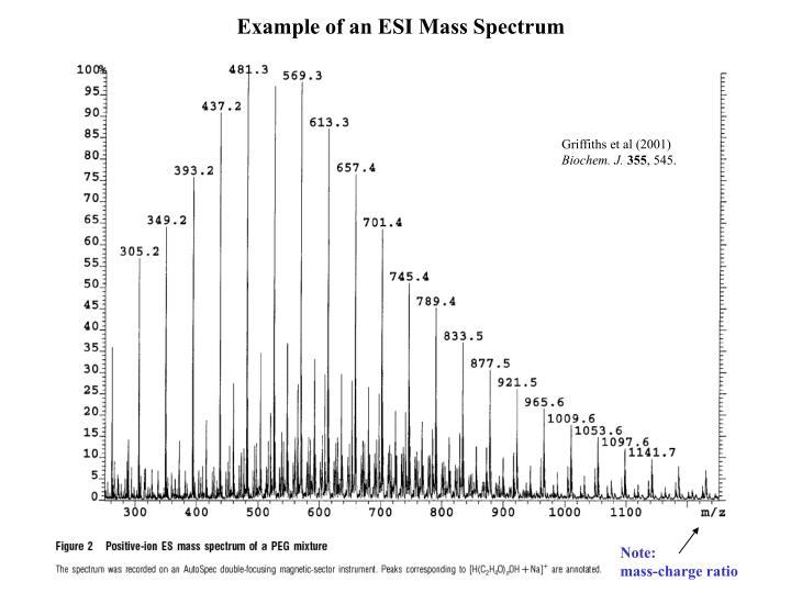 Example of an ESI Mass Spectrum