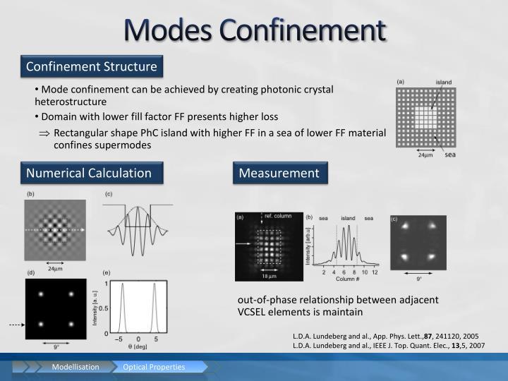 Modes Confinement