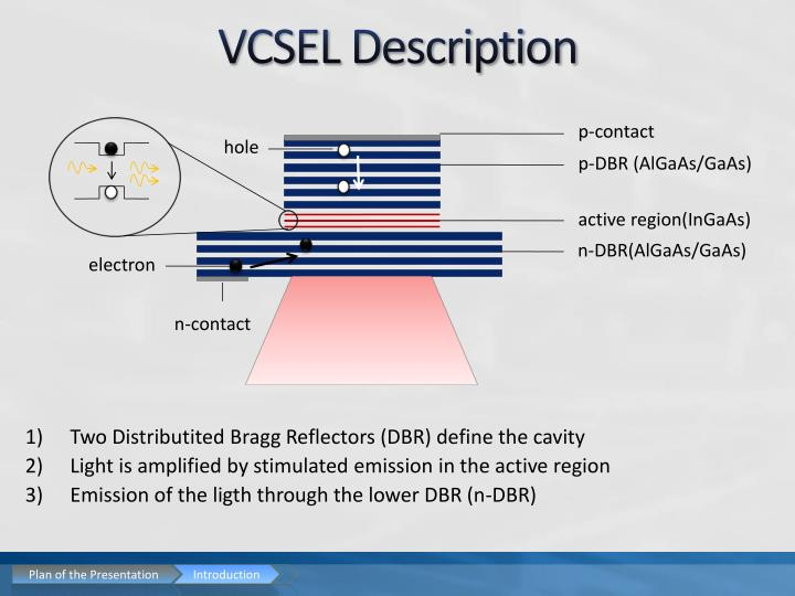 VCSEL Description