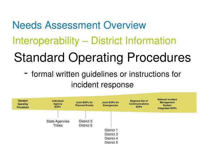Standard Operating Procedures -