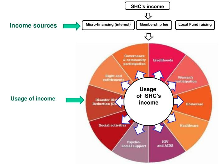 local sources of income that support school 1consider each of the local sources of income that support school districts what are the advantages and disadvantages of each in relation to equity, yield, and taxpayer acceptance 2what are the commonalities and differences of the three federal sources of district income.