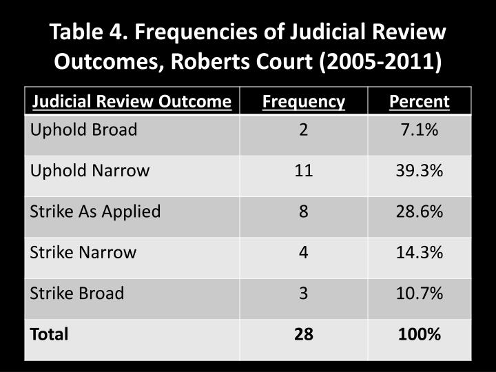 Table 4. Frequencies of Judicial Review Outcomes, Roberts Court (2005-2011