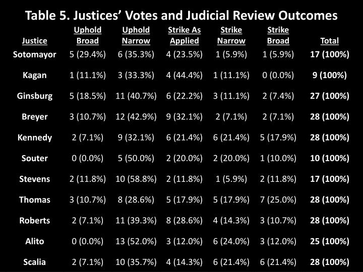 Table 5. Justices' Votes and Judicial Review Outcomes