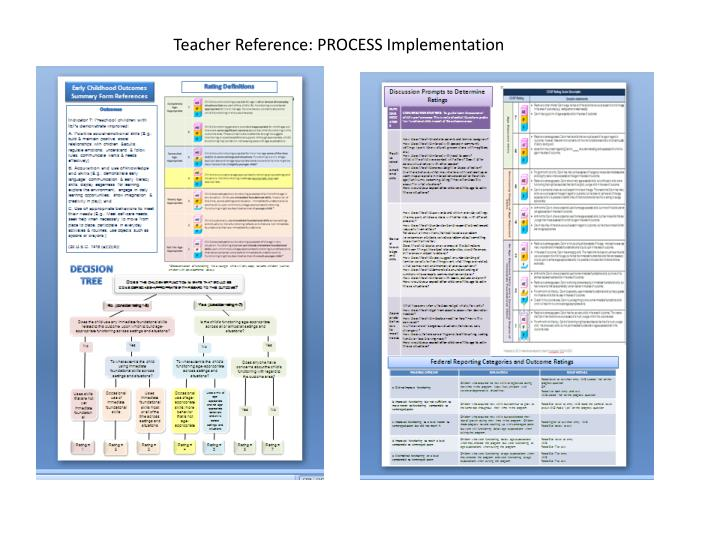 Teacher Reference: PROCESS Implementation