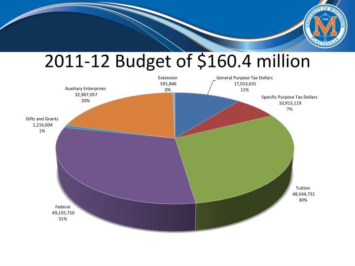 2011-12 Budget of $160.4 million