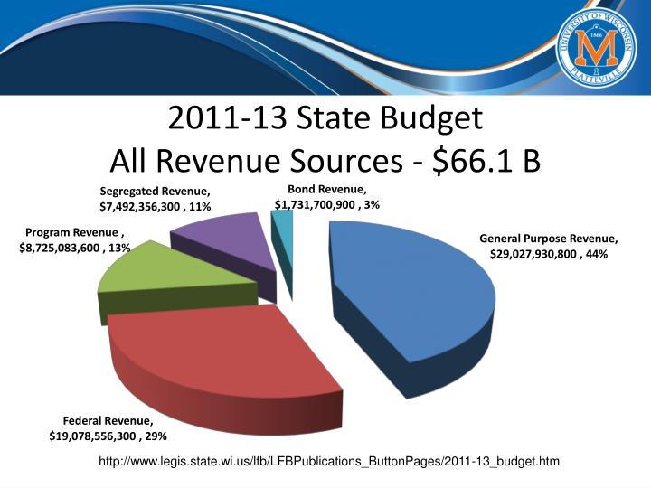 2011-13 State Budget