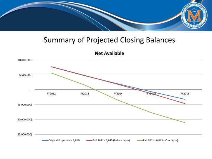 Summary of Projected Closing Balances