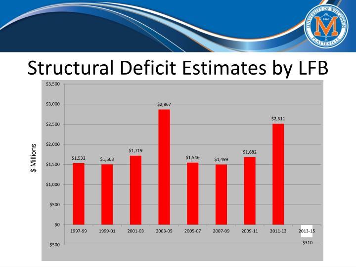 Structural Deficit Estimates by LFB