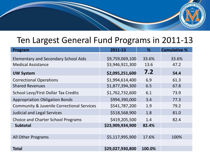 Ten Largest General Fund Programs in 2011-13