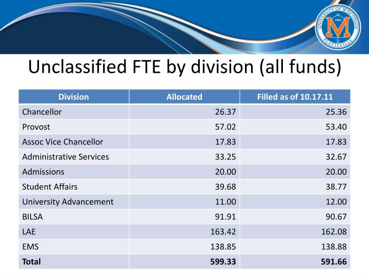 Unclassified FTE by division (all funds)