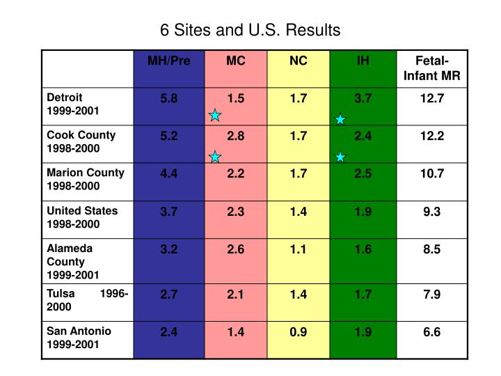 6 sites and u s results n.