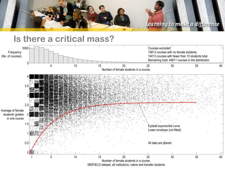 Is there a critical mass?