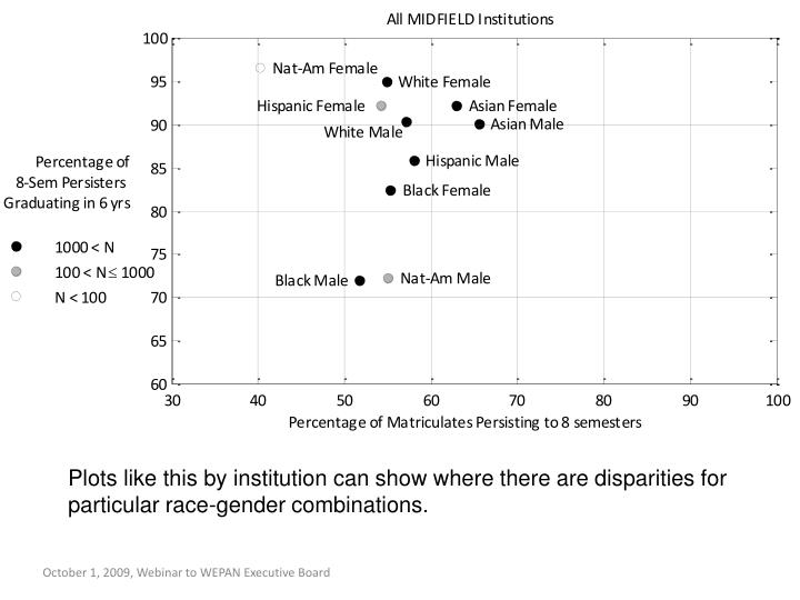 Plots like this by institution can show where there are disparities for particular race-gender combinations.