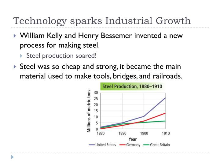 Technology sparks Industrial Growth