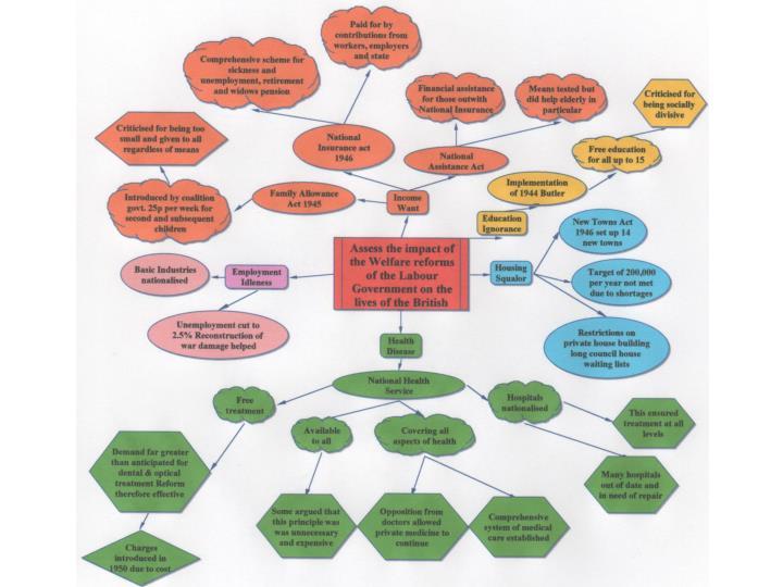 Labour welfare reforms essay tips
