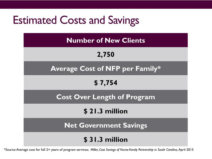 Estimated Costs and Savings