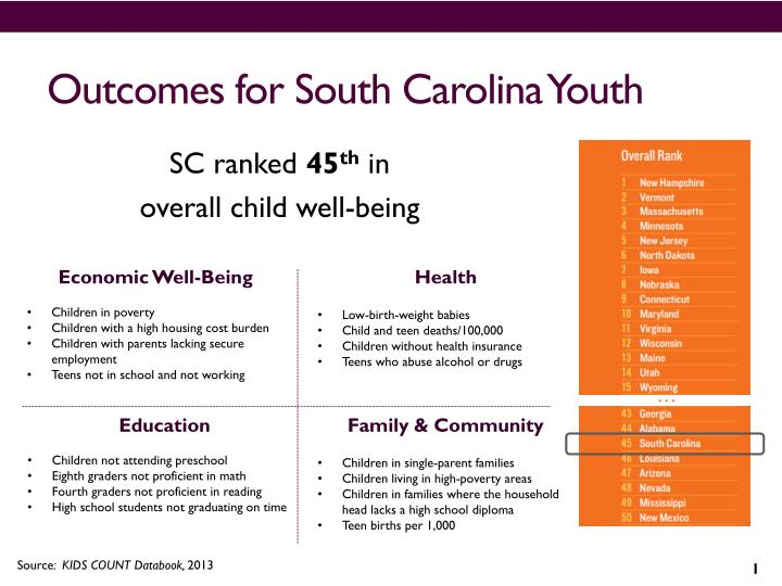 Outcomes for south carolina youth