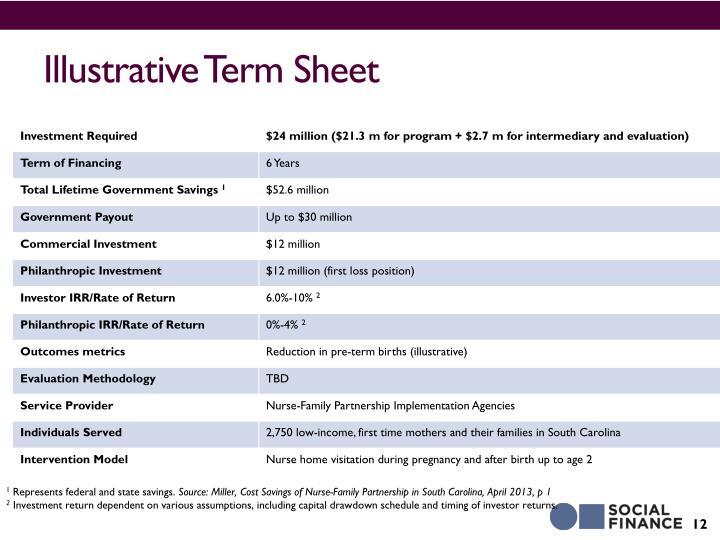 Illustrative Term Sheet