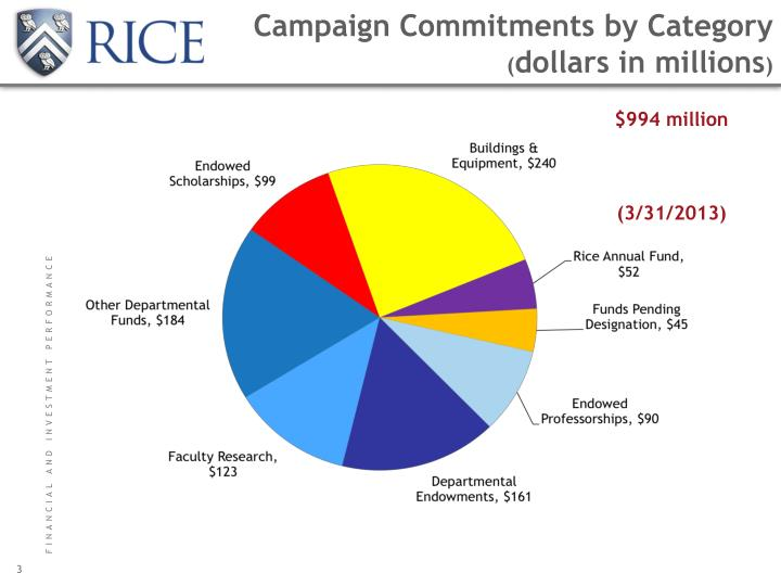 Campaign commitments by category dollars in millions