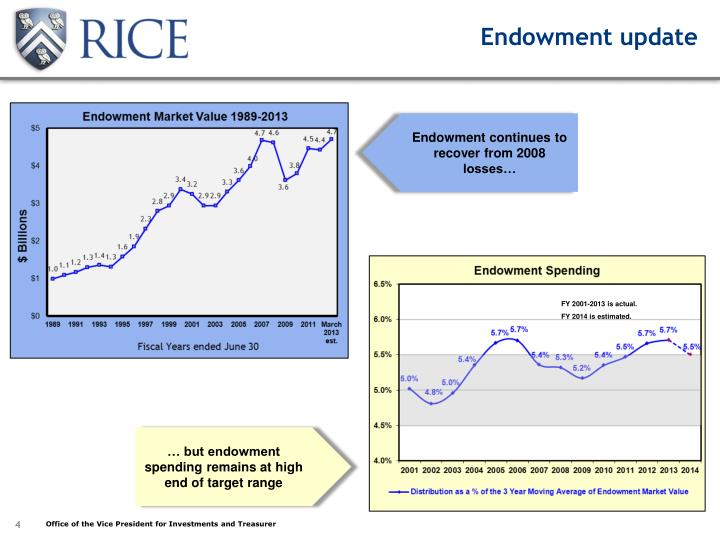Endowment update