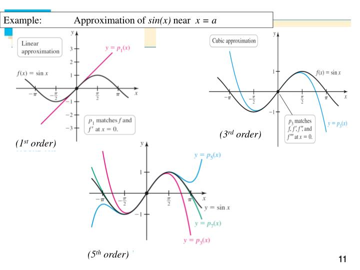 Example:             Approximation of