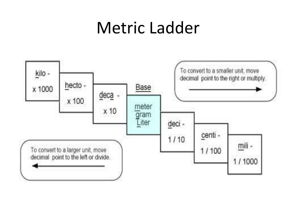 ppt - metric ladder powerpoint presentation - id:2718055