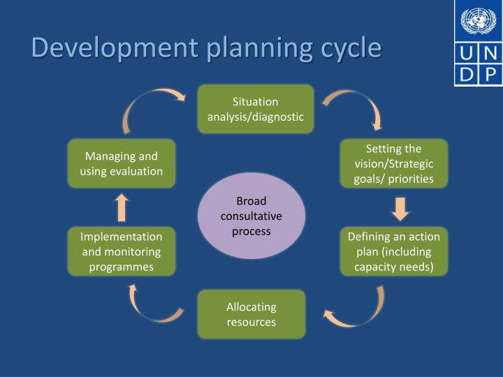 Development planning cycle