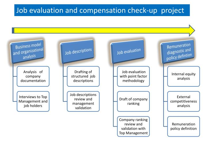 job evaluation and job structured essay Job evaluation analyst from both the companies studied the existing job evaluation systems and the current job grading structures the understanding of these two systems and the grading structures highlighted a few challenges, which could be either due to the orientations of the systems or due to.