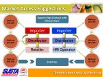 market access suggestions3