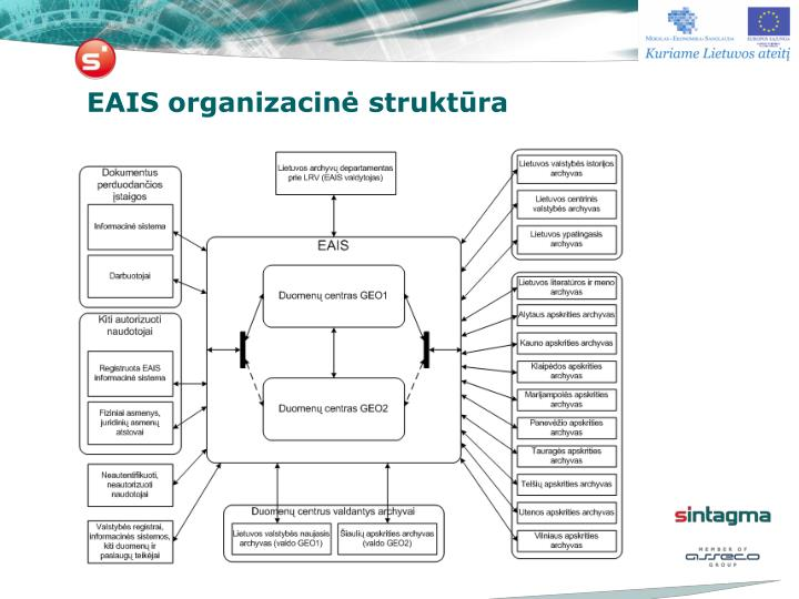 EAIS organizacinė struktūra