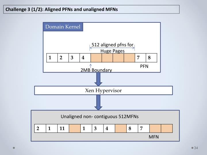 Challenge 3 (1/2): Aligned PFNs and unaligned MFNs