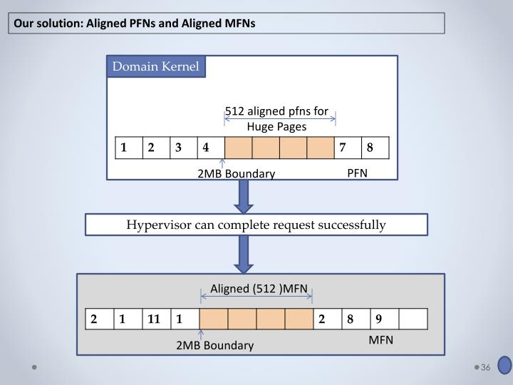 Our solution: Aligned PFNs and Aligned MFNs