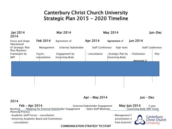 Canterbury christ church university strategic plan 2015 2020 timeline