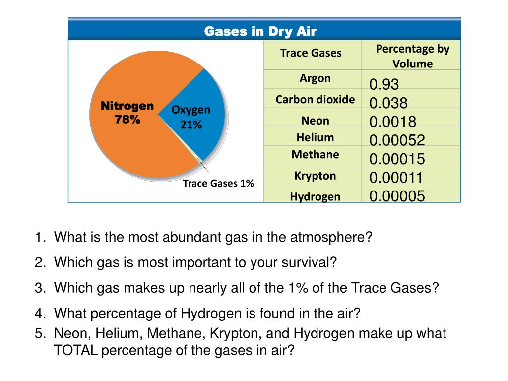 The Most Abundant Gas In The Atmosphere Is >> Ppt Nitrogen 78 Powerpoint Presentation Id 2720579