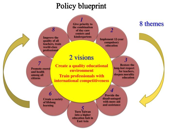 Ppt policy blueprint powerpoint presentation id2721621 policy blueprint malvernweather Image collections
