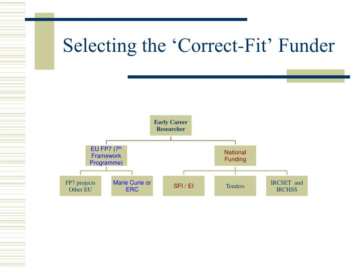 Selecting the 'Correct-Fit' Funder