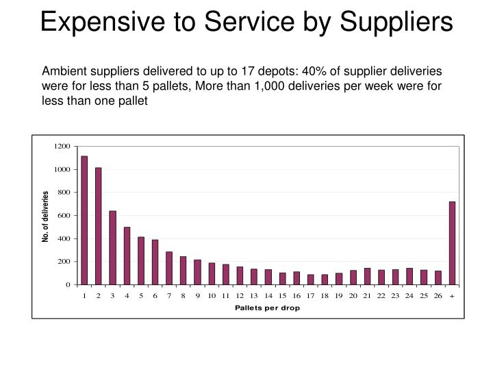 Expensive to Service by Suppliers
