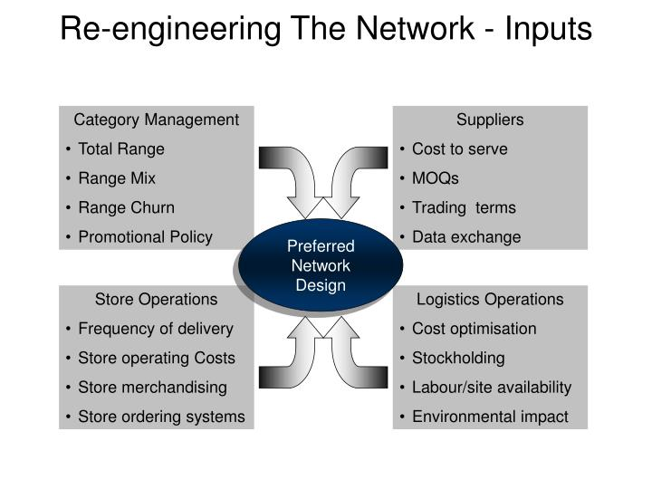 Re-engineering The Network - Inputs