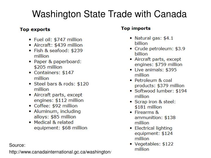 Washington State Trade with Canada