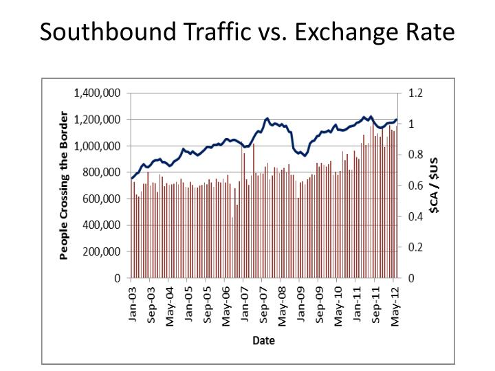 Southbound Traffic vs. Exchange Rate